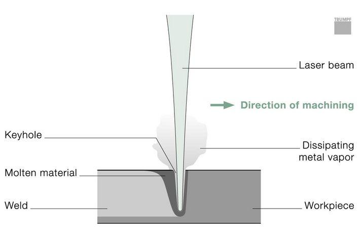 esquema proceso soldadura laser