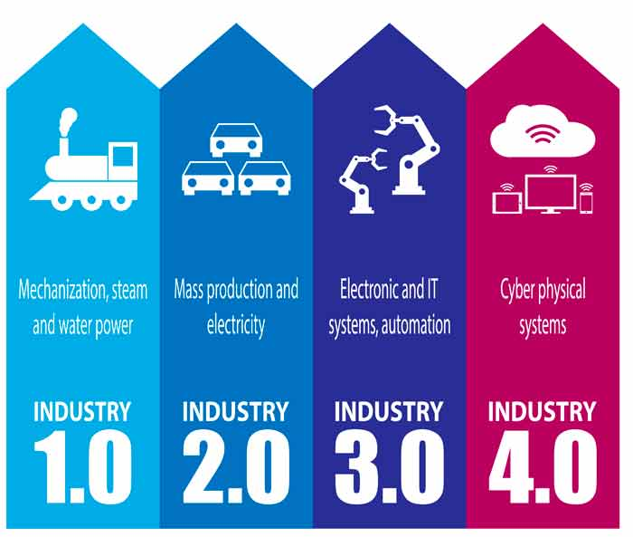 Revoluciones Industriales 1 a 4.0